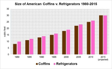 coffins v fridge