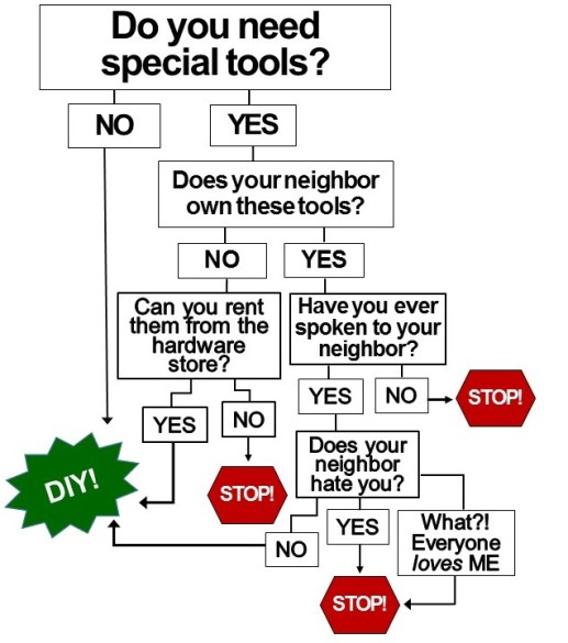 do you need special tools